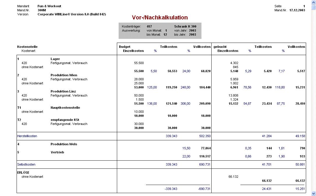 beispiel budgetvergleich mit abweichungsanalyse - Teilkostenrechnung Beispiel